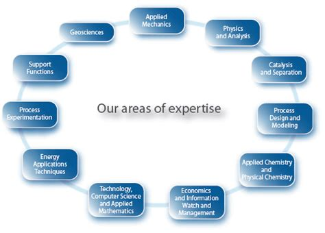 our areas of expertise