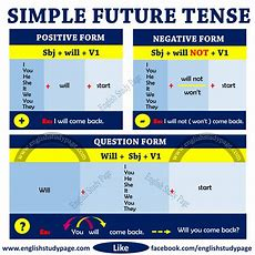 Structure Of Simple Future Tense  English Study Page