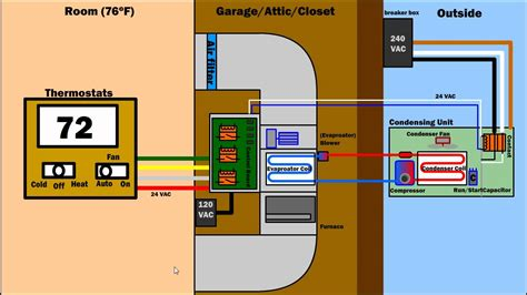 installation of air conditioning how air condition ventilation furnace works hvac ac