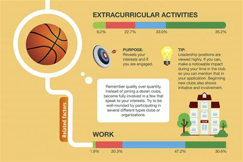Exles Of Extracurricular Activities To Put On A Resume by What To Put In Curricular Activities In A Resume