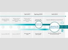 Dynamics 365 Business Central Roadmap Microsoft Dynamics