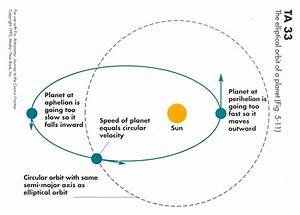 Elliptical Orbit of Earth (page 3) - Pics about space