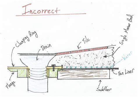 flawed system shower pan liners fine homebuilding