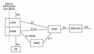 4g Lte  Sae Network Architecture
