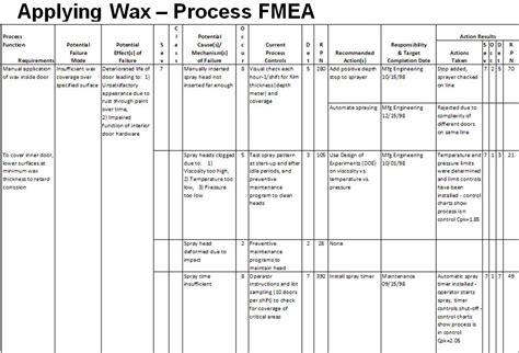 Fmea Template Process Fmea Exle Failure Mode Effect Analysis Pfmea