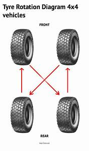 Pin By Jeep Club On Tyres Rotation Diagram