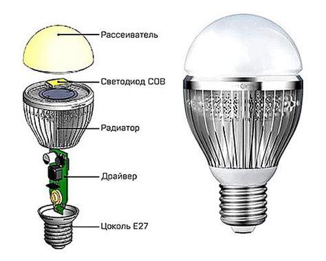 Какими бывают лампочки для точечных светильников виды выбор + лучшие марки