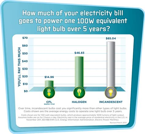 how much does it cost to light a lightbulb bulb light
