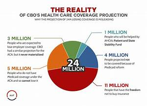 The Reality of CBO's American Health Care Act Coverage ...