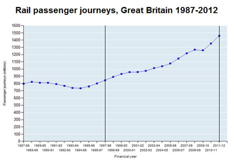 How To Measure Speed Of Light by All Aboard Are Britain S Railways In Need Of High Speed