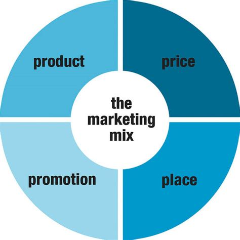 What S Marketing by Do You Your Marketing Mix Ondemand Cmo