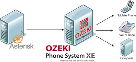 Ozeki Voip Pbx  How To Setup Asterisk Voip Server And. Brain Hemorrhage Signs. Gad Signs Of Stroke. Light Box Signs Of Stroke. Sandblasted Signs Of Stroke. Hydatid Liver Signs. Chicago Bears Signs Of Stroke. March Signs. Adl Signs