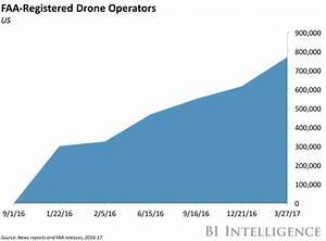Building blocks help consumer drones proliferate ...