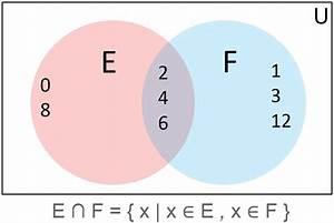 Mathematical Sets And Venn Diagrams