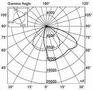 Yacht Polar Diagrams