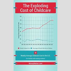 The Exploding Cost Of Childcare In The Us  Money Nation