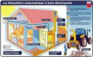energies renouvelables souris le blog de la salle techno 3 With energie d une maison