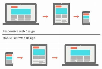 Mobile Responsive Designing Webdesign Workflow
