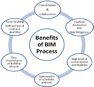 schematic diagram  integrated design process