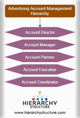 advertising account management hierarchy hierarchy structure