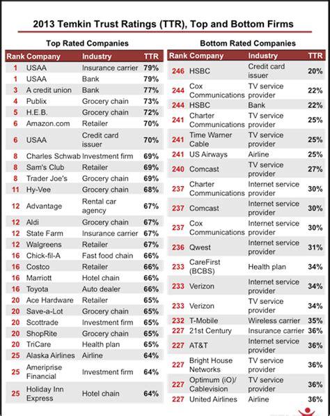 insurance company florida insurance company ratings list