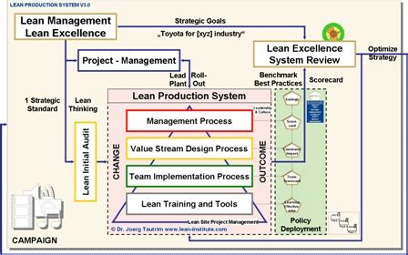 engineering  production plans