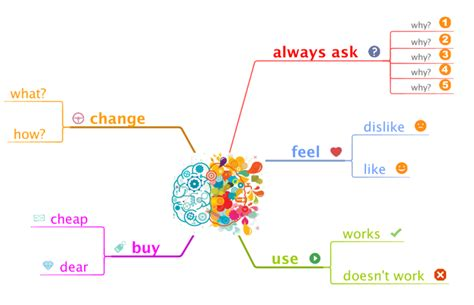feedback map  design thinking mind map biggerplate