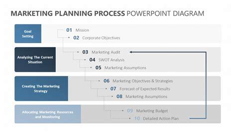 Marketing Planning Process Powerpoint Diagram