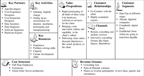business model canvas  digitalized consulting firms