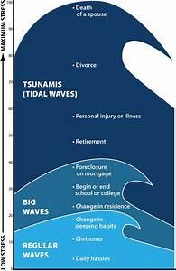What Is A Tsunami Diagram