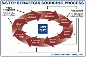 Strategic Sourcing   International Institute for Advanced ...