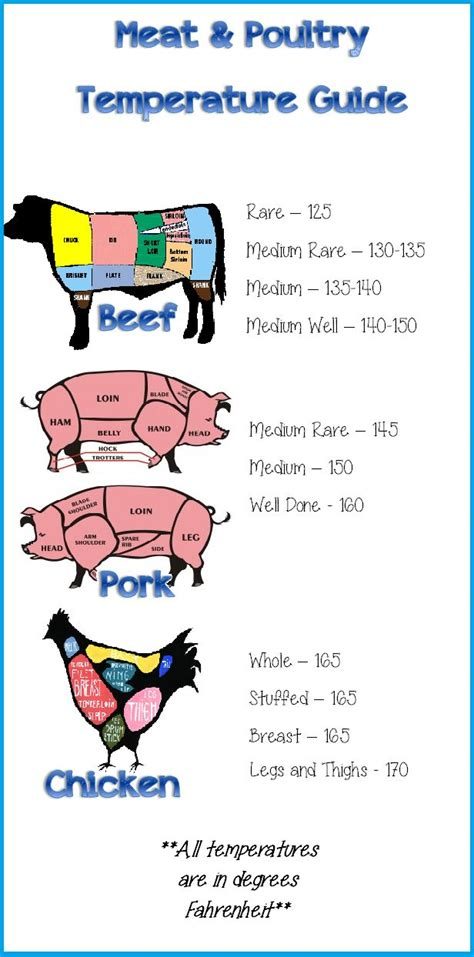 temp for pork 1000 ideas about meat temperature chart on pinterest meat cooking temperatures meat