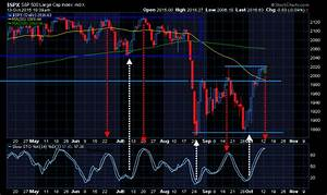 Watch The Stochastic Oscillator On The S P Chart