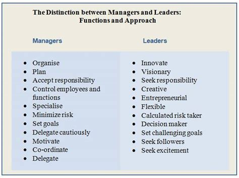 difference  leadership  management