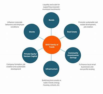 Impact Investing Diagram Based Place Area Funds
