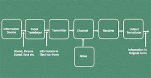 Block Diagram Of Communication System With Detailed