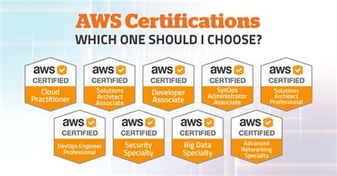 aws certifications     choose updated