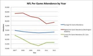 nfl attendance falls   home viewing experience improves