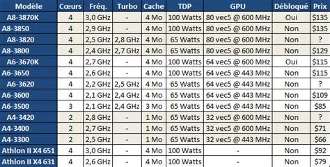 pc bureau tout en un amd a4 3420 en approche processeurs hardware fr