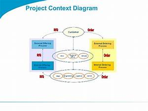 Bmp Diagram Template