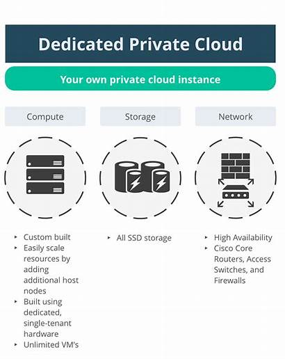 Cloud Private Virtual Dedicated Solutions Lume Managed