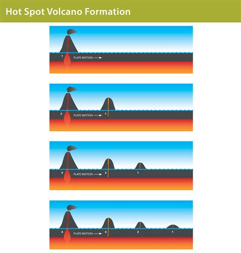 Diagram Of Hotspot by Spots And Volcanoes Discovering Galapagos