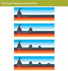 Hot Spots And Volcanoes