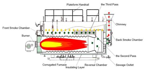 Wns Series Oil Gas Fire Tube Boiler For Textile Industry