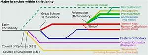 Catholic Bible Timeline Chart Protestant Reformation Timeline John Wycliffe English