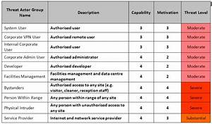 business priorities what to protect monitor and test With threat model template