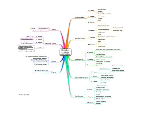 peter senge  learning organizations picture  solved