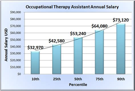 Therapist Salary By State by Occupational Therapy Assistant Salary In 50 U S States