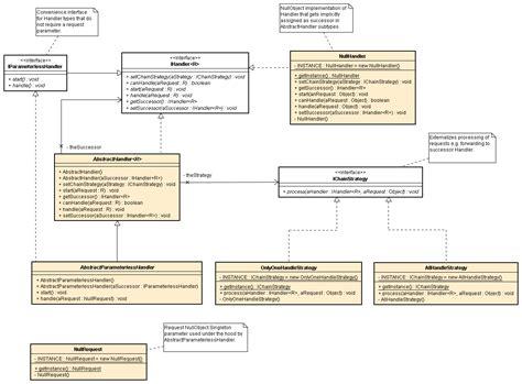 perfectjpattern chain of responsibility design pattern