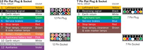 Narva Pin Flat Plug Socket Wiring Diagram